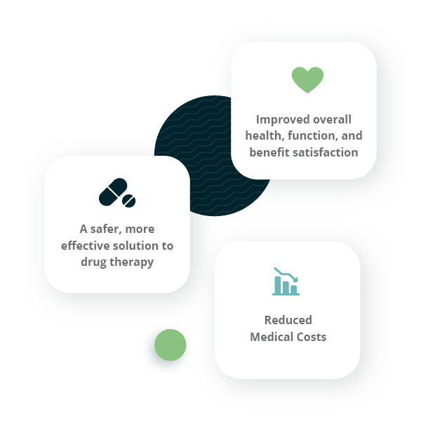 text graphic: Improved overall health, function, and benefit satisfaction; A safer, more effective solution to drug therapy; Reduced Medical Costs