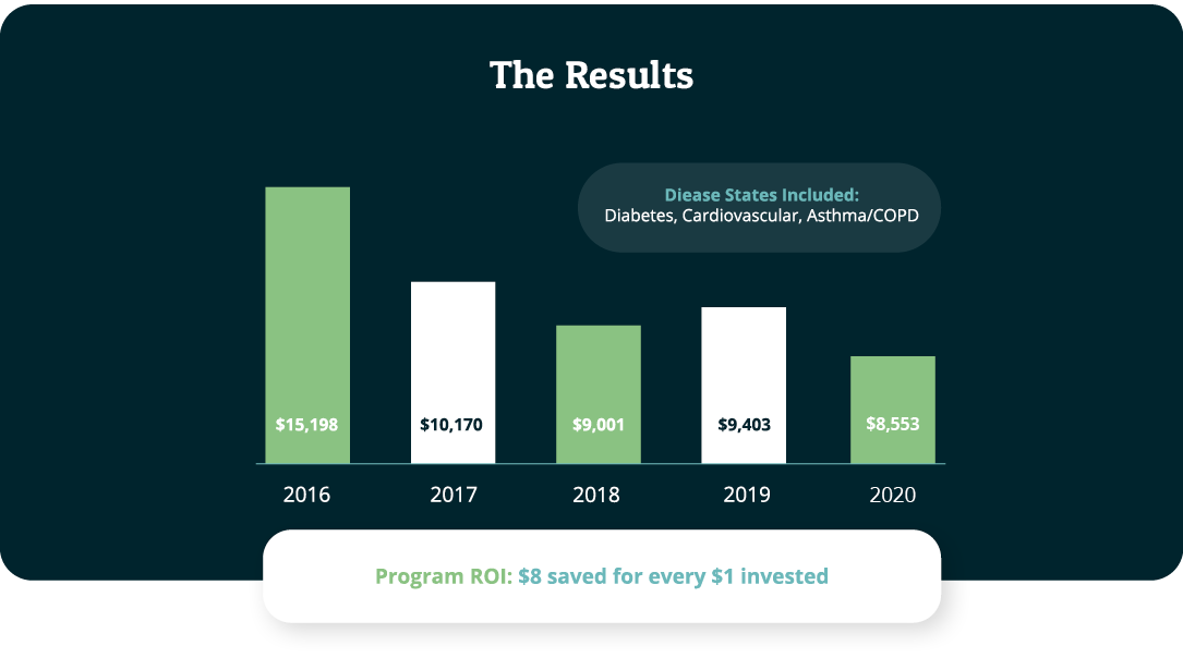 Chart showing savings each year with caption Program ROI: $8 saved for every $1 invested
